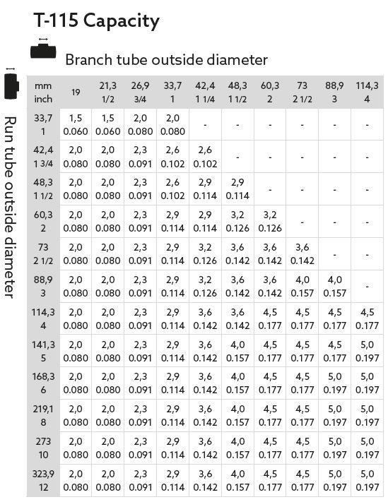 T-DRILL Collaring Machine T-115 Capacity Chart
